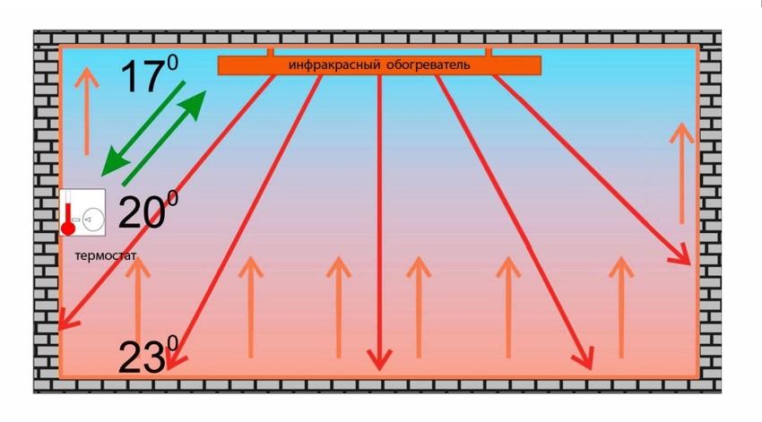 как работает инфракрасный обогреватель для дачи