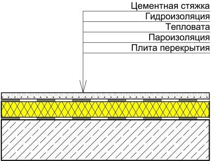 утепление чердачного перекрытия минватой инструкция