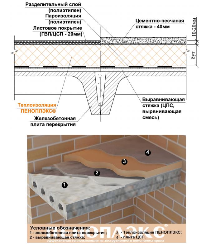 Схема утепления чердачного перекрытия плитами ПЕНОПЛЭКС по железобетонному основанию