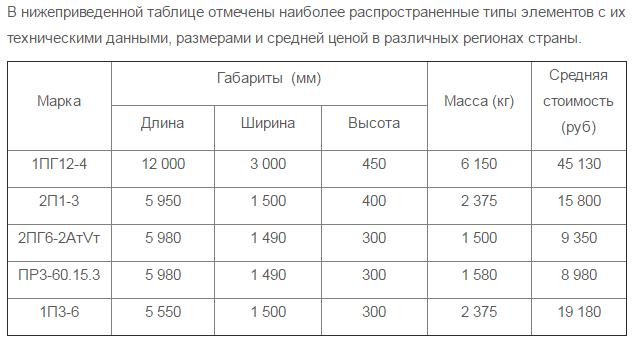 Основные технические характеристики ребристых плит перекрытия
