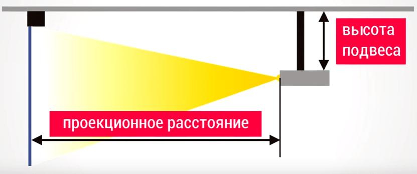 Как установить проектор