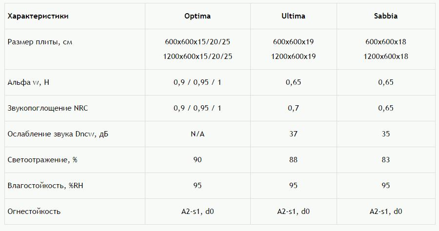 характеристики панелей Армстронг