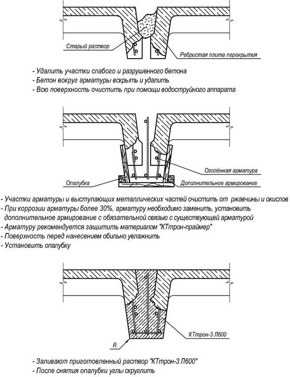 Техника укладки перекрытия ребристых плит перекрытия
