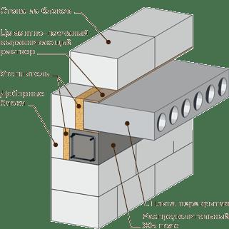 Железобетонная пустотная плита столбы освещения железобетонные