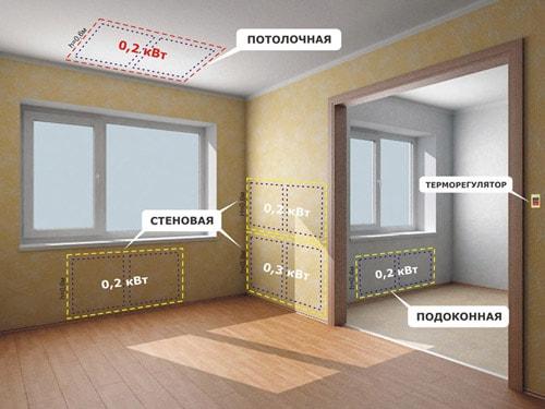 Тепловые ИК-панели