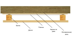 Схема укладки пароизоляции потолка