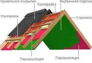 Схема укладки пароизоляции крыши