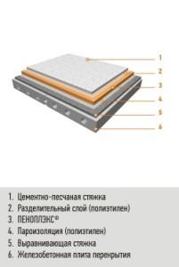 Утепление чердачного перекрытия плитами Пеноплэкс